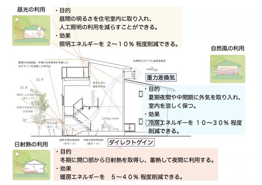 コンセプト図1